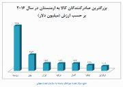 کدام کشورها بازار واردات ۳۰۰ میلیارد دلاری همسایگان ایران را در اختیار دارند؟