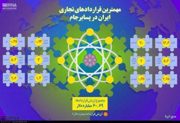 مهم ترین قراردادهای تجاری ایران در پسابرجام