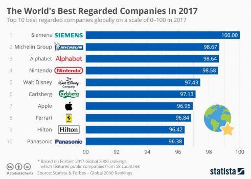 ۱۰ شرکت معتبر جهان در سال ۲۰۱۷ از لحاظ قابل اعتماد بودن، وجهه اجتماعی و کیفیت خدمات و محصولات