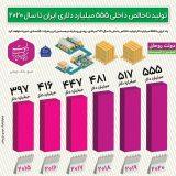 پیشبینی بانک جهانی از تولید ناخالص داخلی ۵۵۵ میلیارد دلاری ایران تا سال ۲۰۲۰